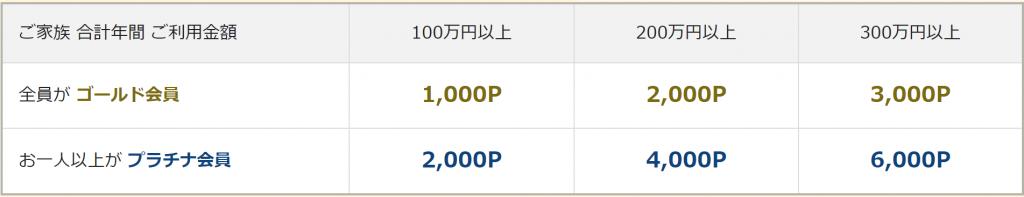 ボーナスポイント獲得に必要な決済額合計値一覧