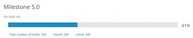 WordPress 5.0のマイルストーンは41%(2018年7月時点)