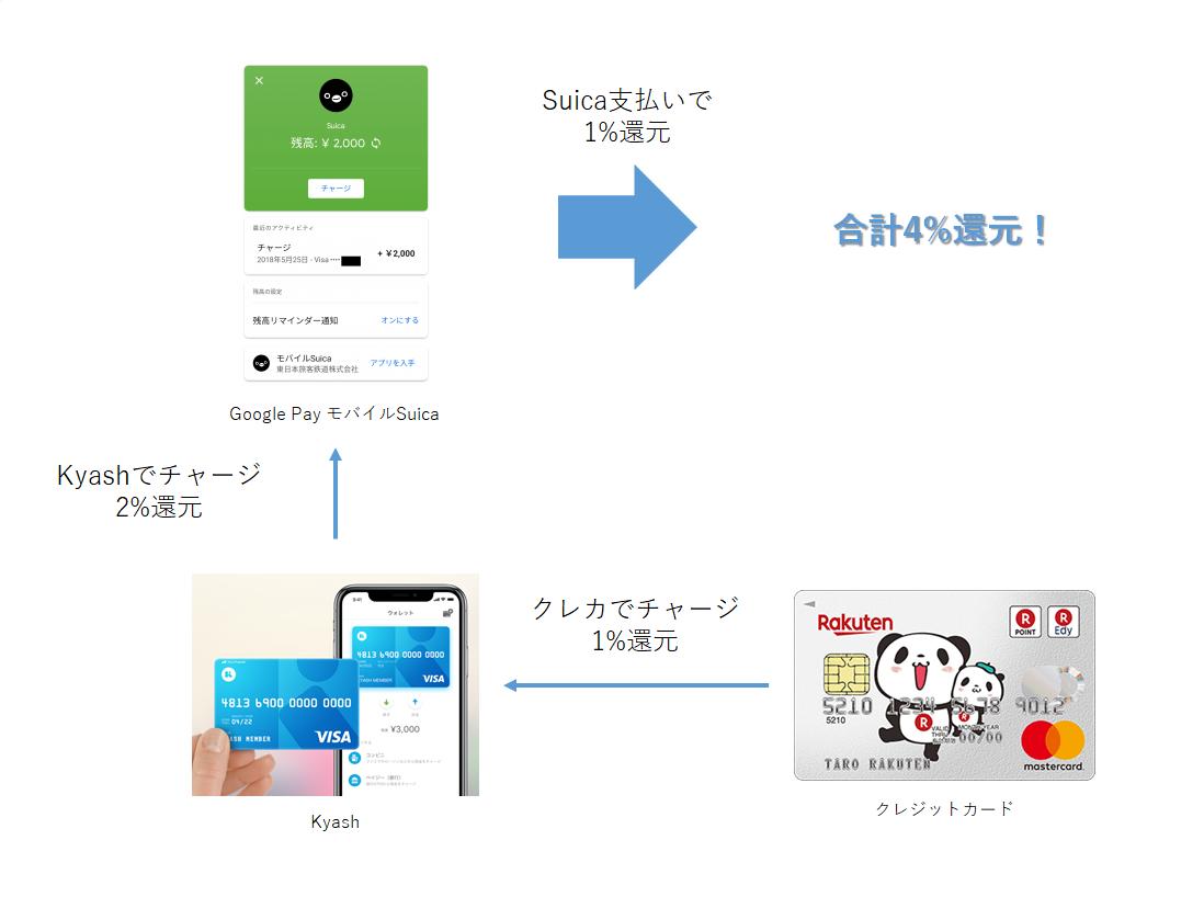 Kyash × Suica フロー図