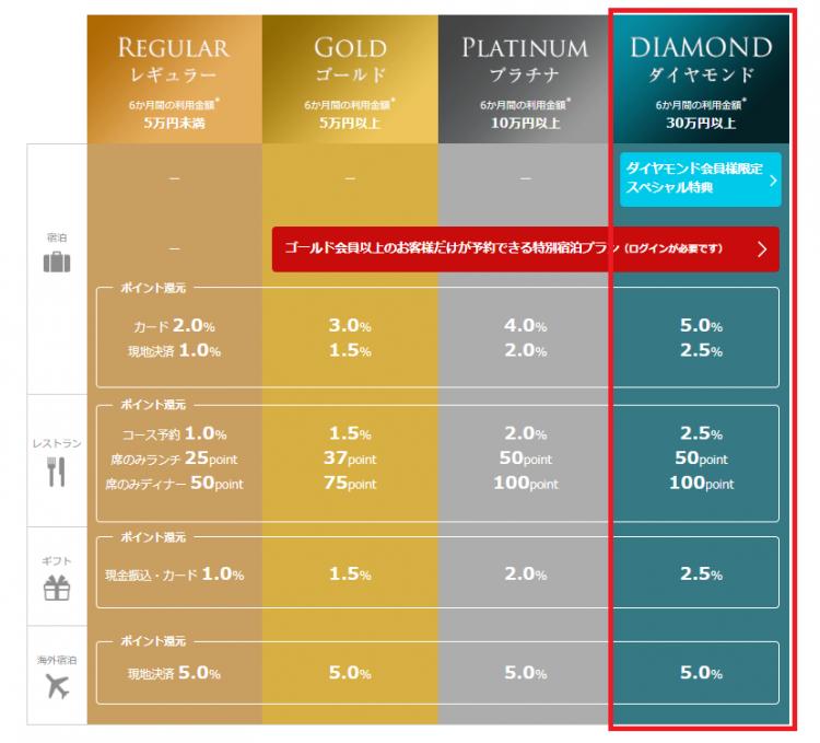 一休ダイヤモンド会員ではレストラン、ギフト利用で2.5%、宿泊、海外旅行で5.0%ポイント還元