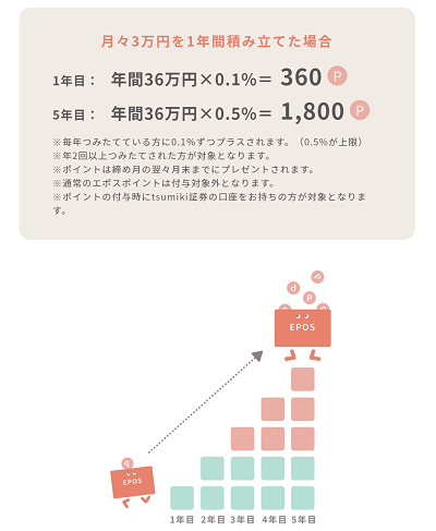tsumiki証券の積み立てによるエポスポイント還元率