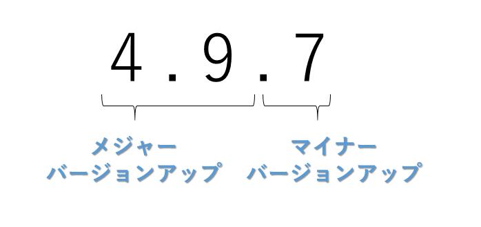 前2つの数字はメジャーバージョン、後ろ1つの数字はマイナーバージョンを指す
