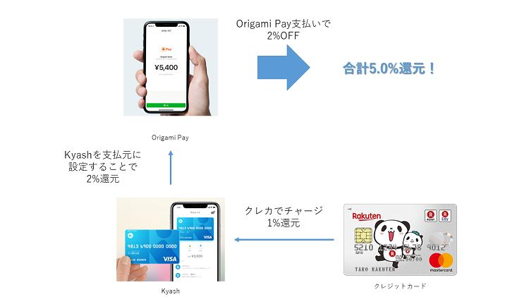 Origami Pay + Kyashでの決済フロー