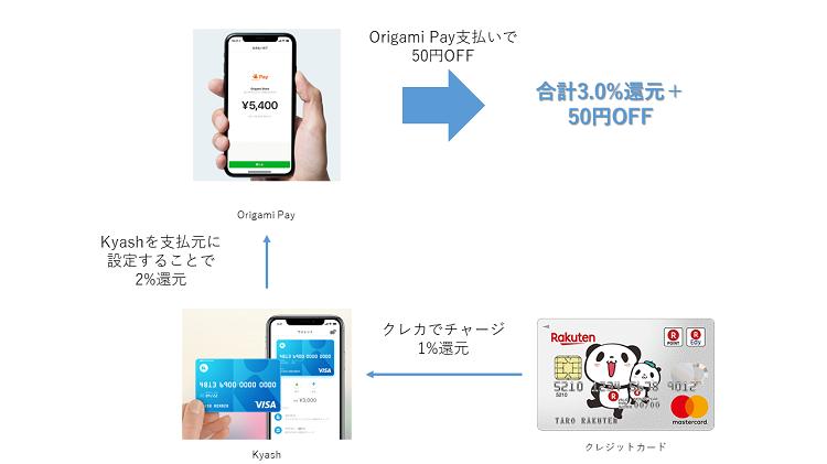Origami Pay + Kyashでの決済フロー(50円OFFバージョン)