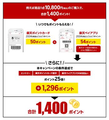 ジョーシン 楽天ペイ利用で25倍キャンペーン 10800円支払い時の例