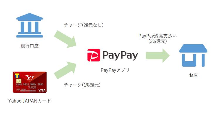 PayPayチャージ