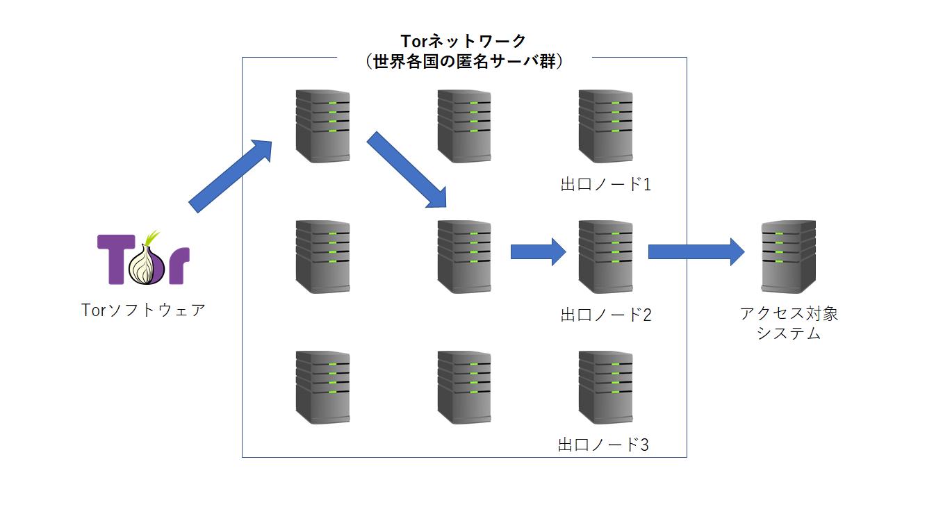 Torネットワーク