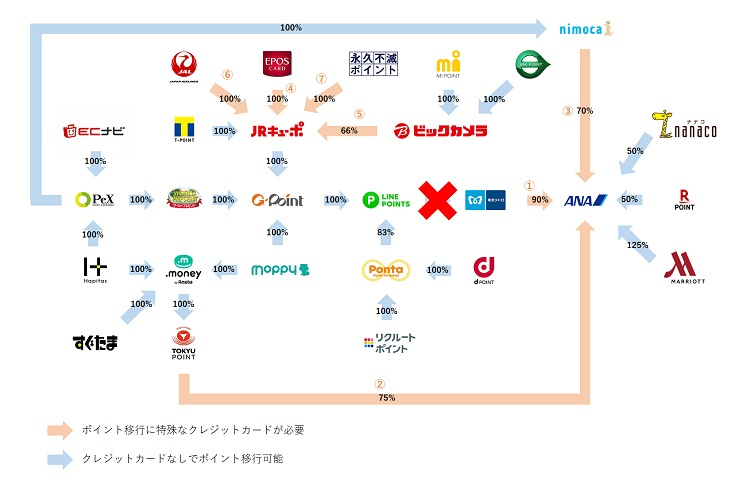 ANAマイルへの交換ルート早見図(LINEポイント→メトロポイント交換廃止後)