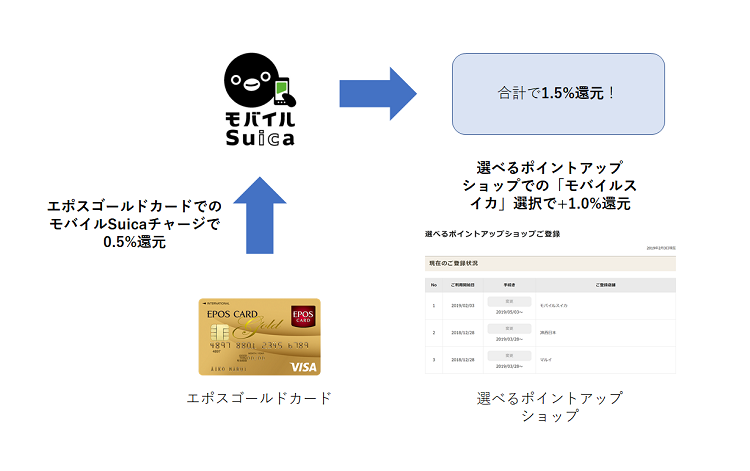 モバイルSuicaの還元フロー図