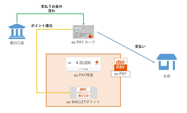 au PAY カード詳細説明図