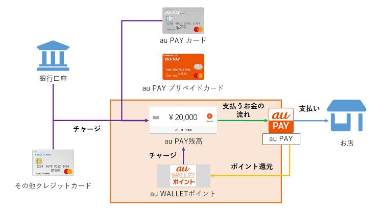 au PAY詳細説明図