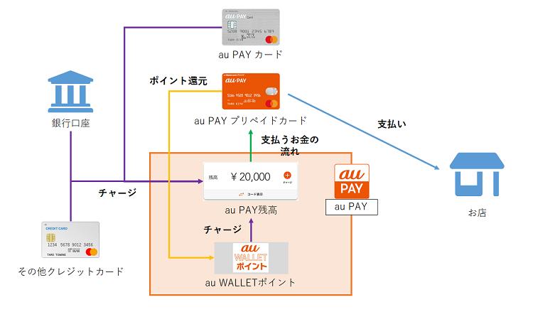 au PAY プリペイド詳細説明図