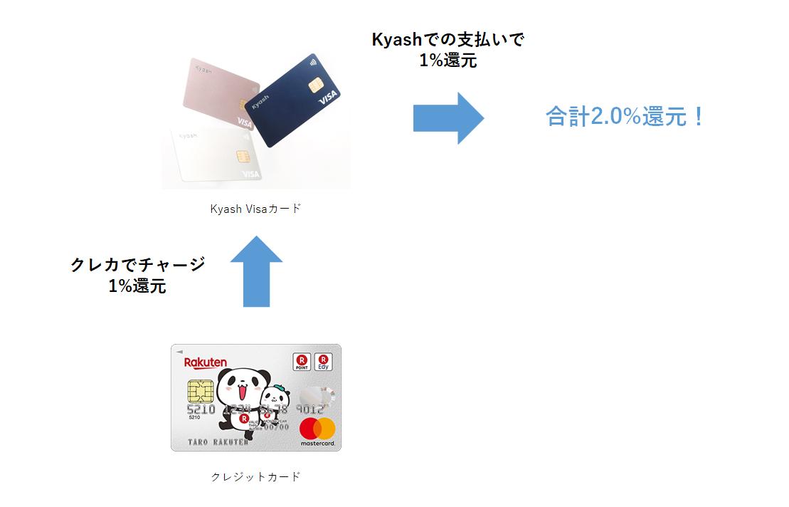 Kyash ポイント2重取り解説図