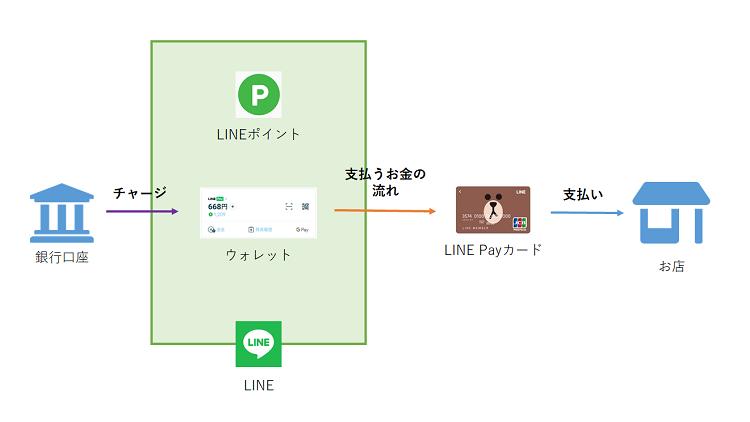 LINE Payカード詳細説明図