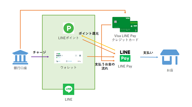 LINE Pay詳細説明図