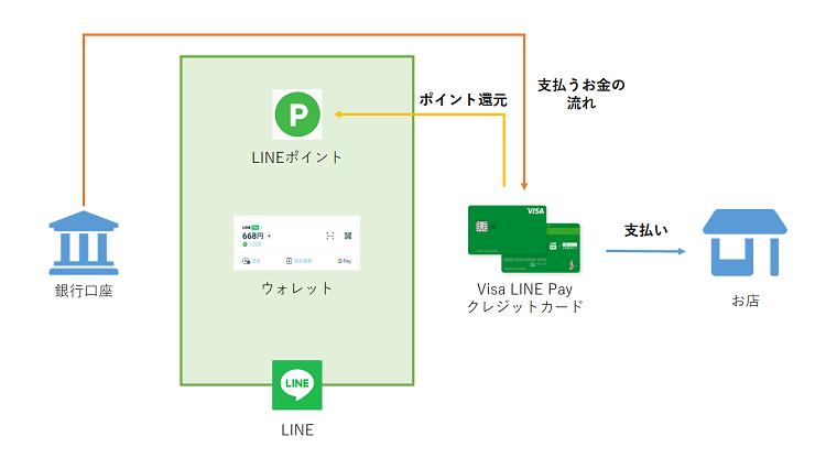 Visa LINE Payクレジットカード詳細説明図