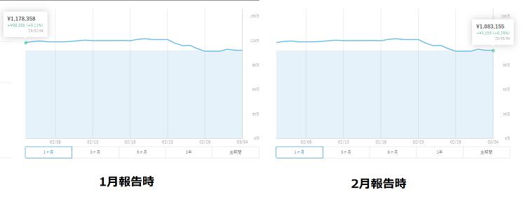 WealthNaviの成果比較(1月と2月)