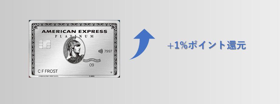 カード利用時のポイント還元率2倍