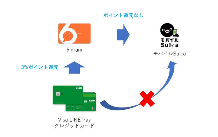 6 gramを経由したVisa LINE Payクレジットカードチャージ