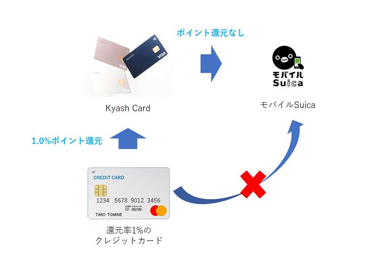 Kyashを経由したクレジットカードチャージ