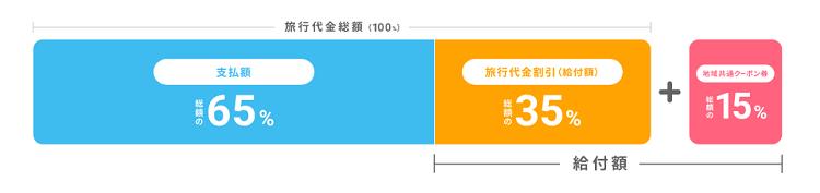 Go To トラベルキャンペーン 補助金内訳
