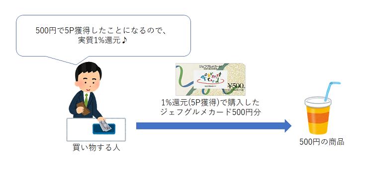 ジェフグルメカードの使用例1