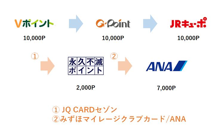 Vポイント→ANAマイルの交換ルート