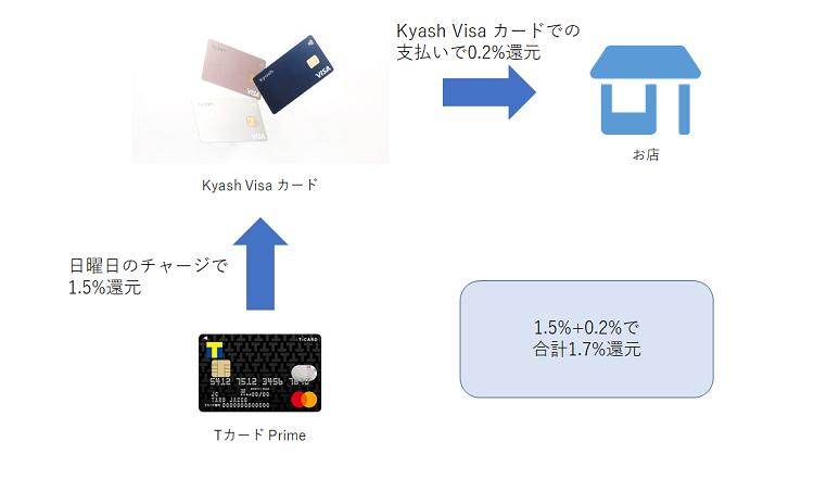 Kyash Visa カード + Tカード Prime(プライム)で1.7%還元 フロー図