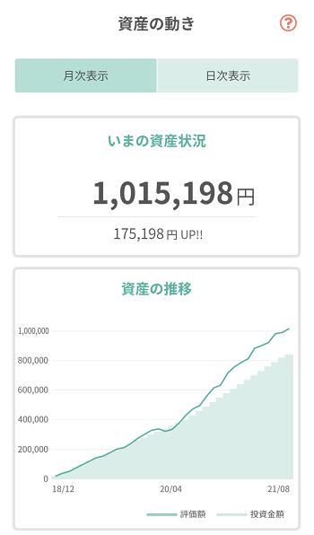 tsumiki証券 保有銘柄の資産状況(7月)