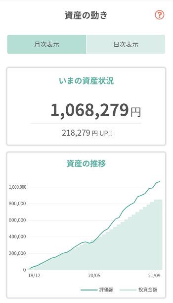 tsumiki証券 保有銘柄の資産状況(2021年8月)